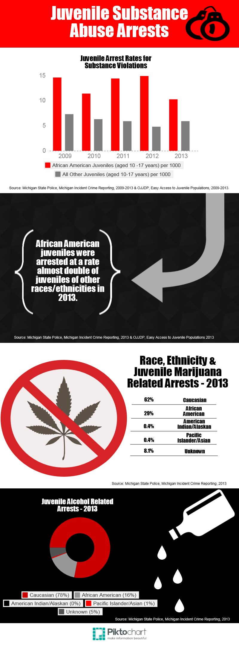 juvenile substance use arrests - infographic